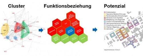 UKU Grafik aus Präsentation